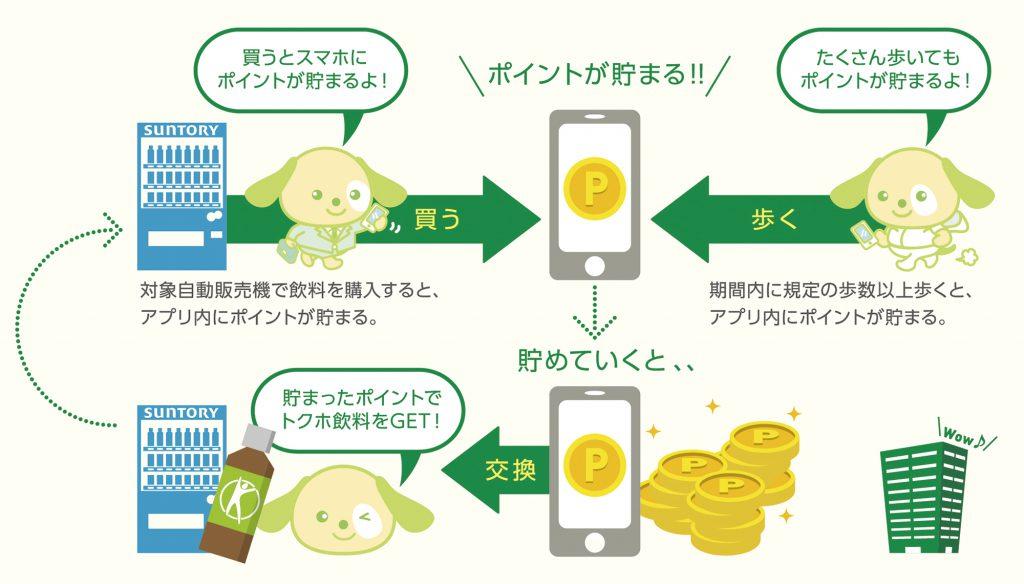 業界初! 企業の「健康経営」をサポートする、自動販売機と スマートフォンを連動させたポイントサービス 「サントリー GREEN+(グリーンプラス)」を開発 | ニュースリリース | サントリー食品インターナショナルから引用