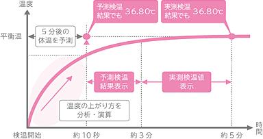 イメージ(婦人用電子体温計 MC-652LC|体温計|商品情報 | オムロン ヘルスケアから引用)