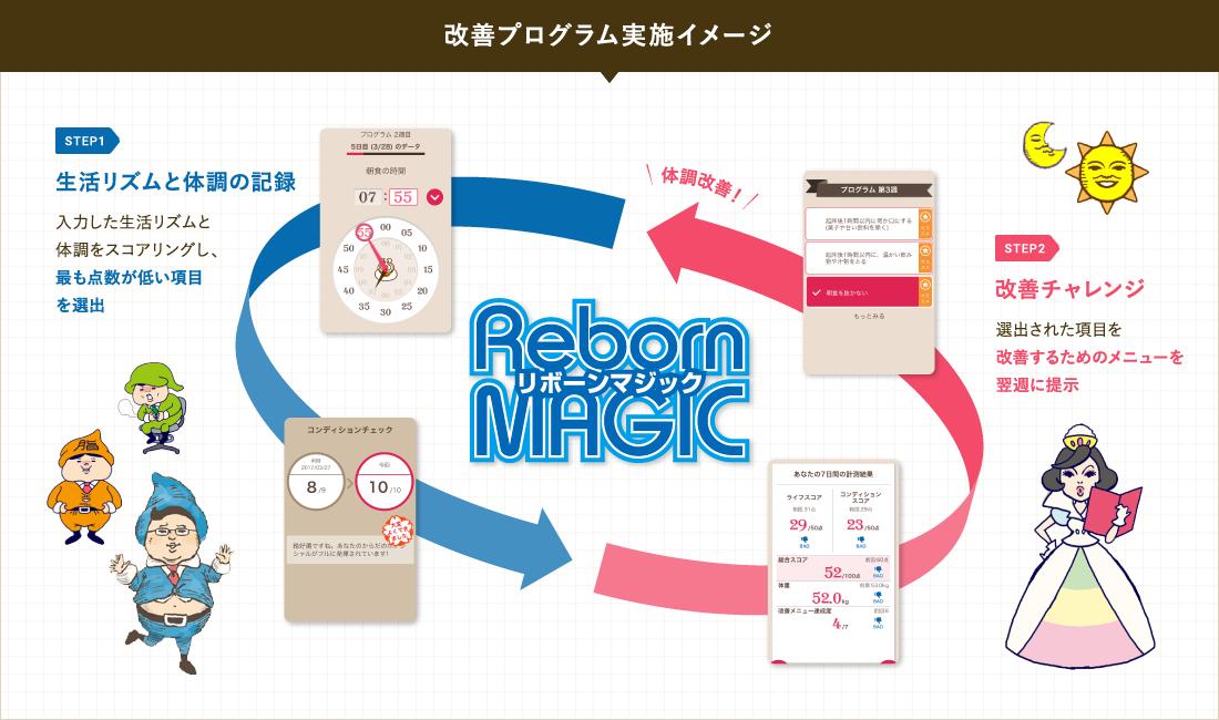 Reborn MAGIC (リボーンマジック)| 法人向けサービス | ドコモ・ヘルスケアより引用